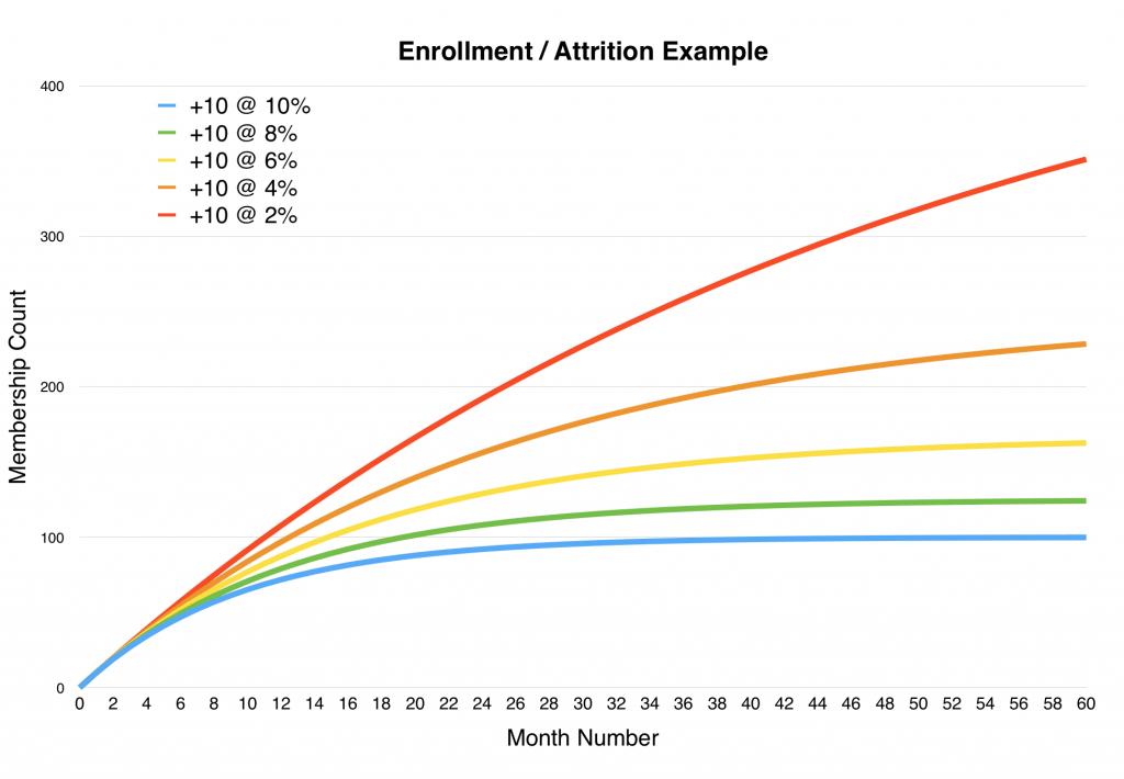 Enrollment & Attrition Example